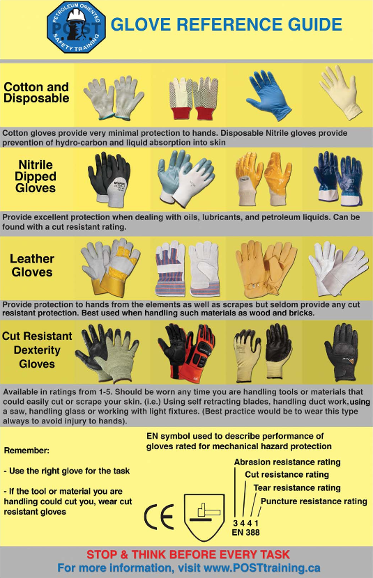 POST Safety Gloves Reference